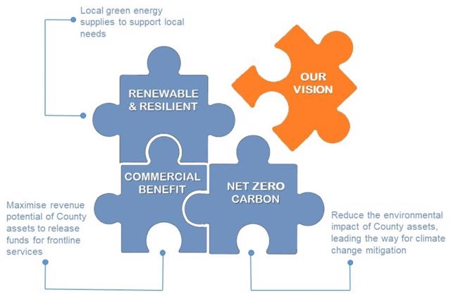 The Energy Investment Unit's vision. Illustration.